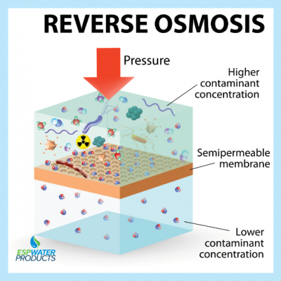 reverse-osmosis-how-it-works